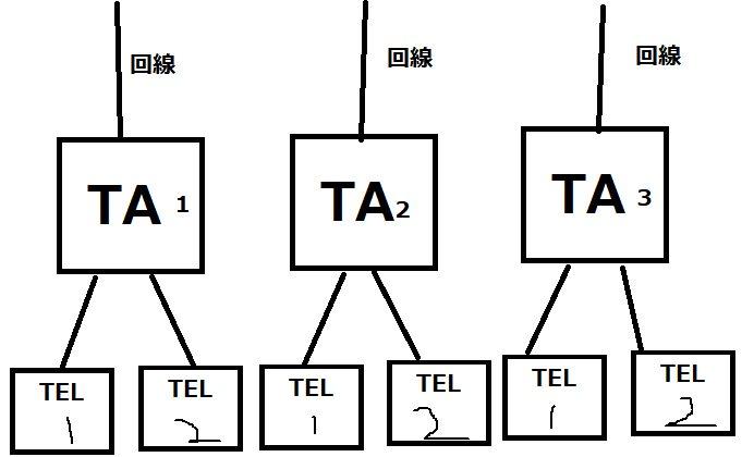 代表組で1台目のTAのTEL2(Bポート)を着信禁止にした場合、追加で着信が入ったらどうなるか